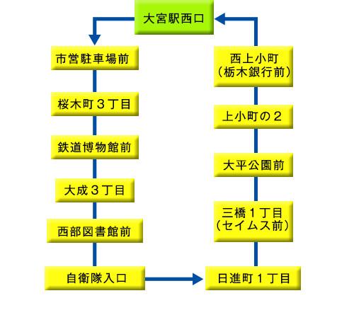 大宮駅西口循環線【大成先回り】時刻表 | 丸建つばさ交通株式会社